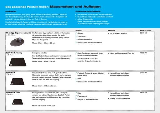 Mausmatten & Auflagen